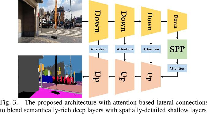 Figure 4 for DS-PASS: Detail-Sensitive Panoramic Annular Semantic Segmentation through SwaftNet for Surrounding Sensing