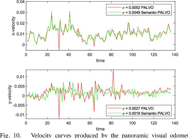 Figure 2 for DS-PASS: Detail-Sensitive Panoramic Annular Semantic Segmentation through SwaftNet for Surrounding Sensing