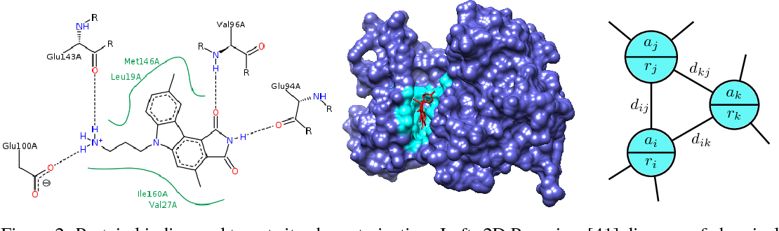 Figure 2 for Latent Molecular Optimization for Targeted Therapeutic Design
