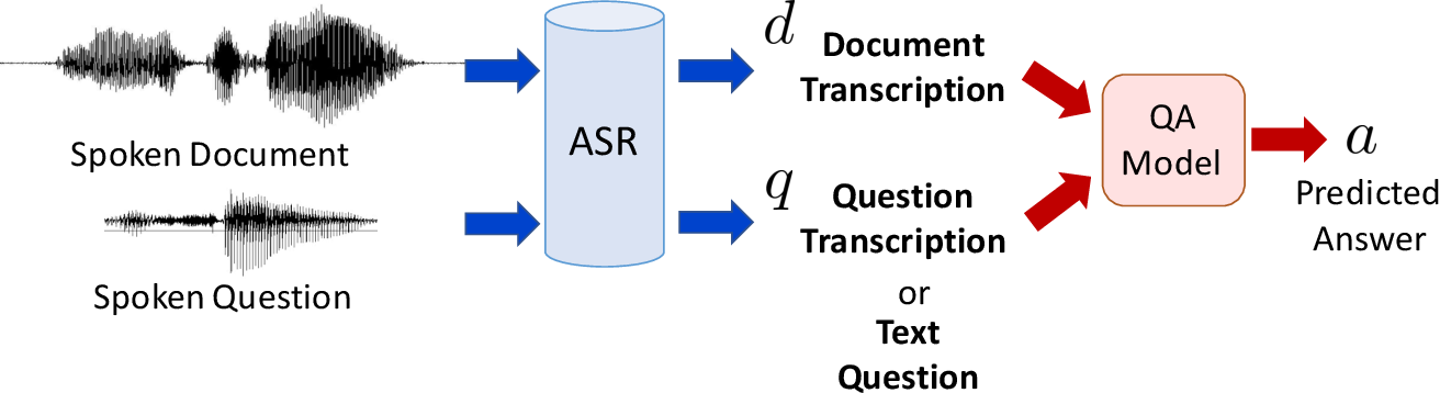 Figure 1 for Mitigating the Impact of Speech Recognition Errors on Spoken Question Answering by Adversarial Domain Adaptation