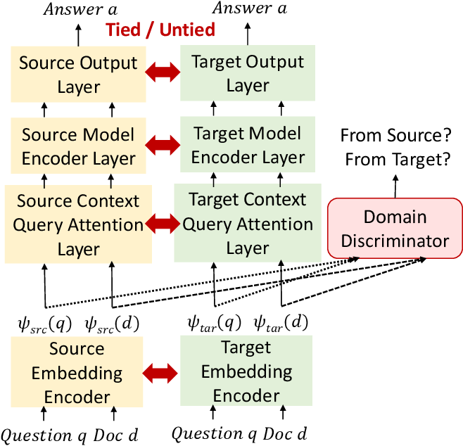 Figure 3 for Mitigating the Impact of Speech Recognition Errors on Spoken Question Answering by Adversarial Domain Adaptation