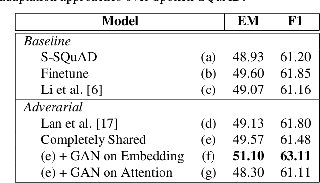 Figure 4 for Mitigating the Impact of Speech Recognition Errors on Spoken Question Answering by Adversarial Domain Adaptation