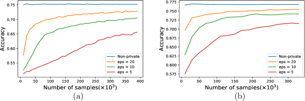 Figure 3 for Estimating Smooth GLM in Non-interactive Local Differential Privacy Model with Public Unlabeled Data