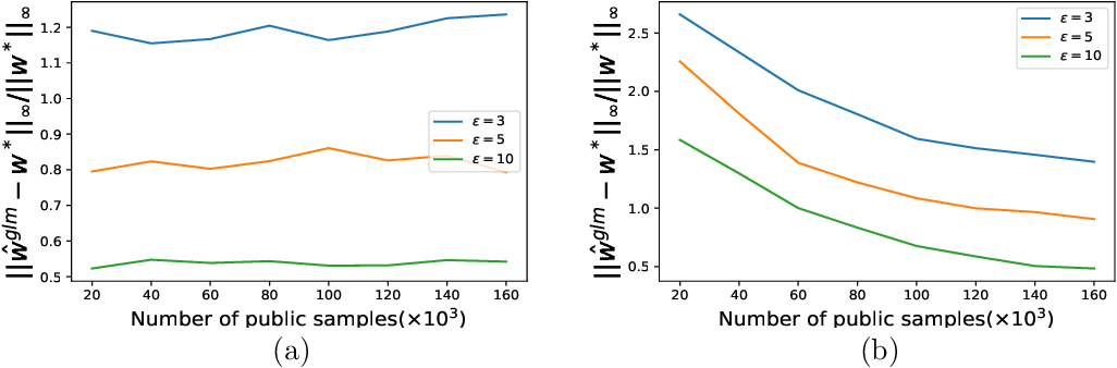 Figure 4 for Estimating Smooth GLM in Non-interactive Local Differential Privacy Model with Public Unlabeled Data
