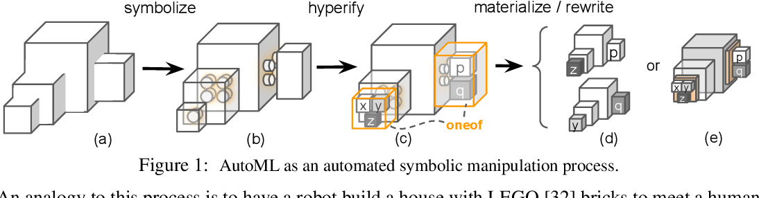 Figure 1 for PyGlove: Symbolic Programming for Automated Machine Learning