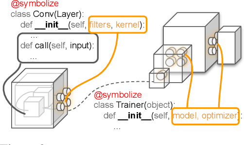 Figure 2 for PyGlove: Symbolic Programming for Automated Machine Learning
