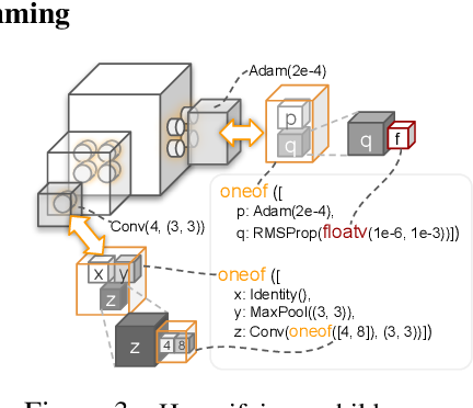 Figure 4 for PyGlove: Symbolic Programming for Automated Machine Learning