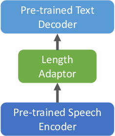 Figure 1 for Cross-Modal Transfer Learning for Multilingual Speech-to-Text Translation