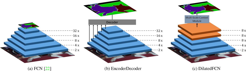 Figure 1 for FastFCN: Rethinking Dilated Convolution in the Backbone for Semantic Segmentation