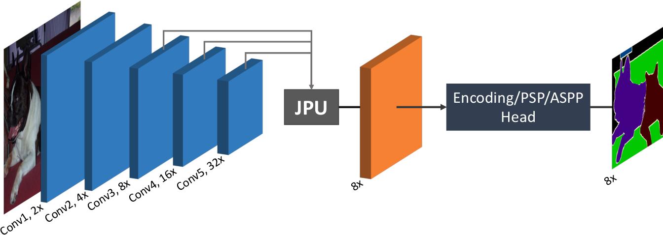 Figure 3 for FastFCN: Rethinking Dilated Convolution in the Backbone for Semantic Segmentation