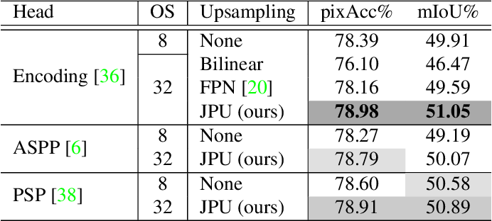 Figure 2 for FastFCN: Rethinking Dilated Convolution in the Backbone for Semantic Segmentation
