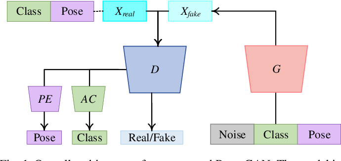 Figure 1 for PeaceGAN: A GAN-based Multi-Task Learning Method for SAR Target Image Generation with a Pose Estimator and an Auxiliary Classifier