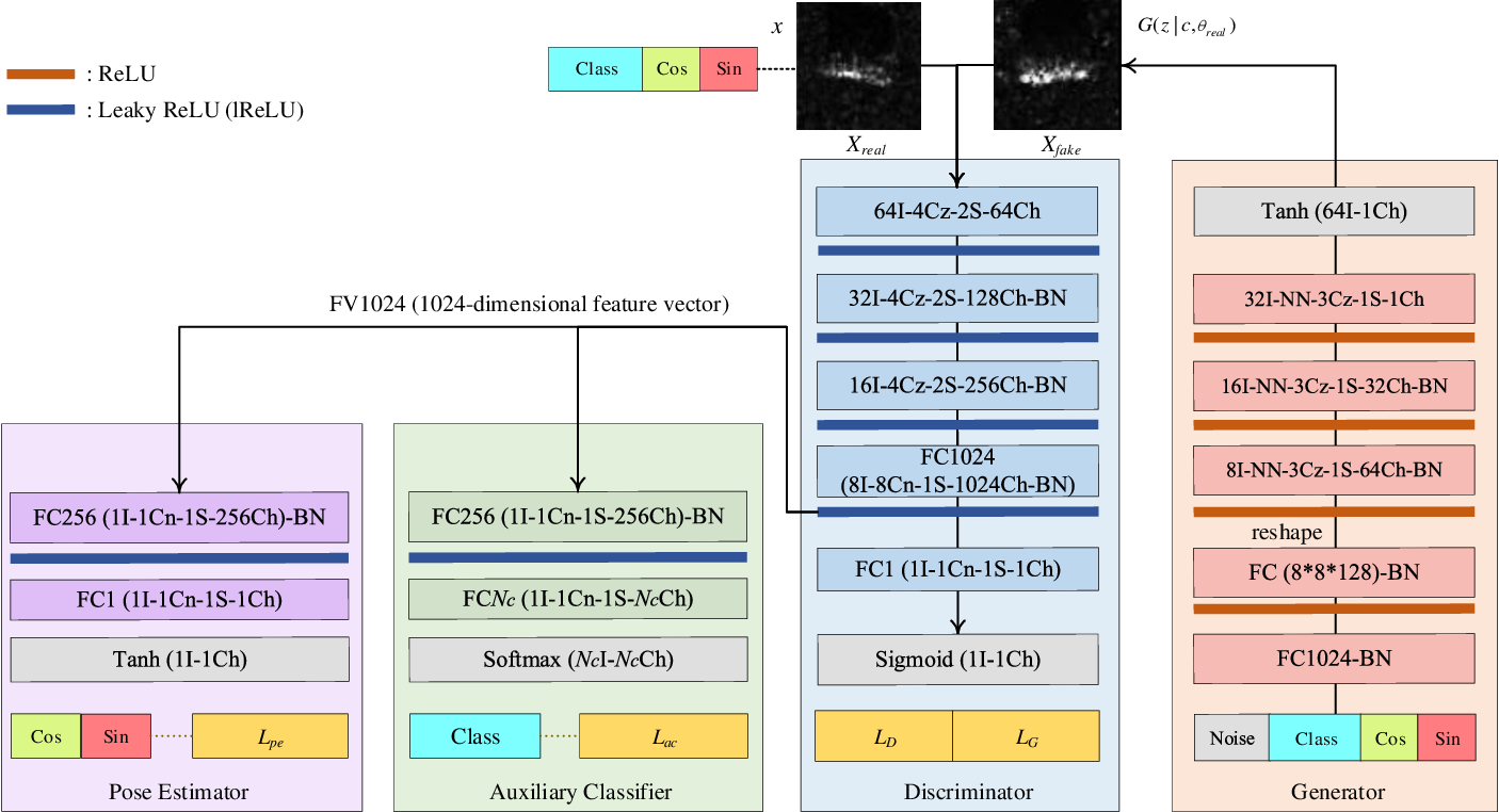 Figure 3 for PeaceGAN: A GAN-based Multi-Task Learning Method for SAR Target Image Generation with a Pose Estimator and an Auxiliary Classifier