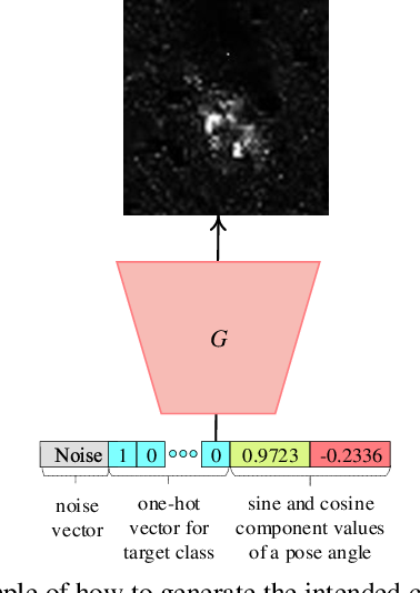 Figure 4 for PeaceGAN: A GAN-based Multi-Task Learning Method for SAR Target Image Generation with a Pose Estimator and an Auxiliary Classifier