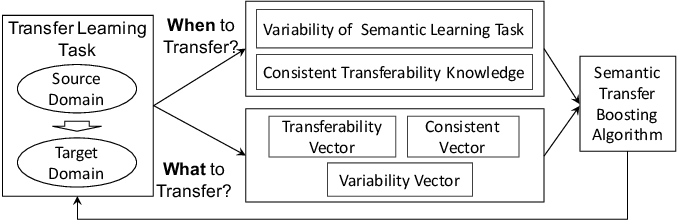 Figure 1 for Augmenting Transfer Learning with Semantic Reasoning