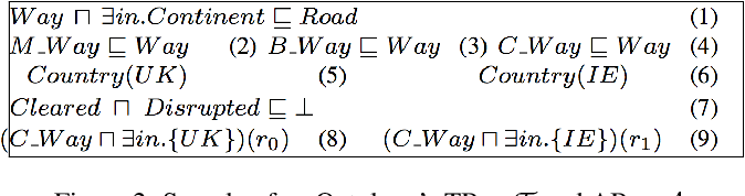 Figure 3 for Augmenting Transfer Learning with Semantic Reasoning