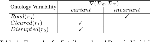 Figure 2 for Augmenting Transfer Learning with Semantic Reasoning