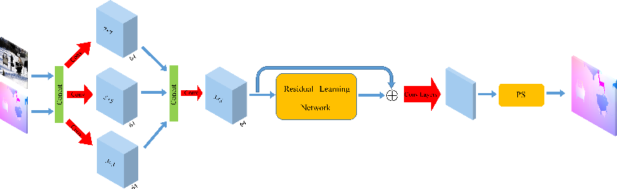 Figure 3 for Optical Flow Super-Resolution Based on Image Guidence Using Convolutional Neural Network