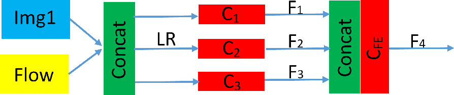 Figure 4 for Optical Flow Super-Resolution Based on Image Guidence Using Convolutional Neural Network