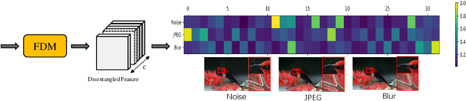 Figure 3 for Learning Disentangled Feature Representation for Hybrid-distorted Image Restoration