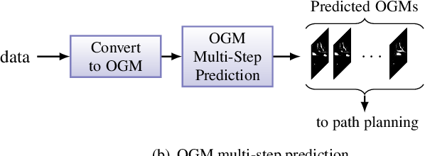 Figure 1 for Multi-Step Prediction of Occupancy Grid Maps with Recurrent Neural Networks