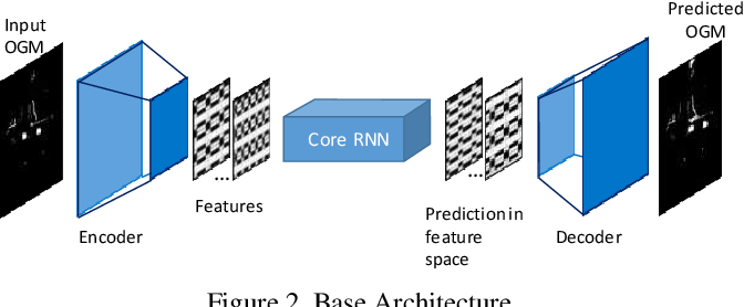 Figure 3 for Multi-Step Prediction of Occupancy Grid Maps with Recurrent Neural Networks