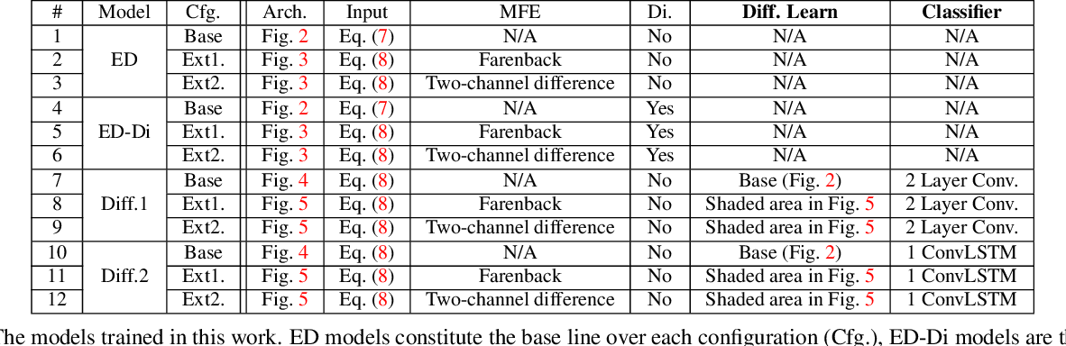 Figure 2 for Multi-Step Prediction of Occupancy Grid Maps with Recurrent Neural Networks