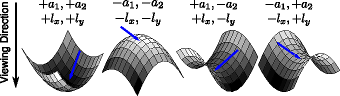 Figure 2 for From Shading to Local Shape