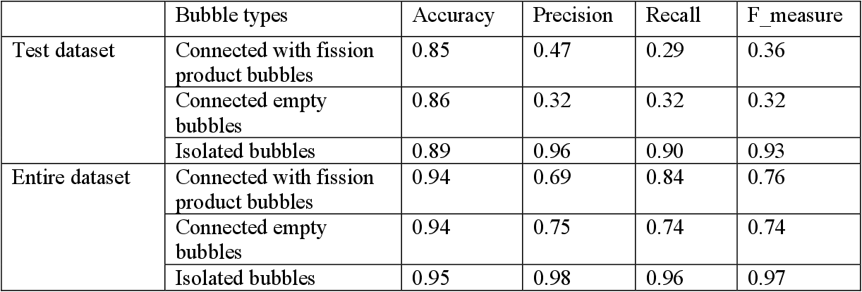 Figure 4 for Understanding Fission Gas Bubble Distribution, Lanthanide Transportation, and Thermal Conductivity Degradation in Neutron-irradiated α-U Using Machine Learning