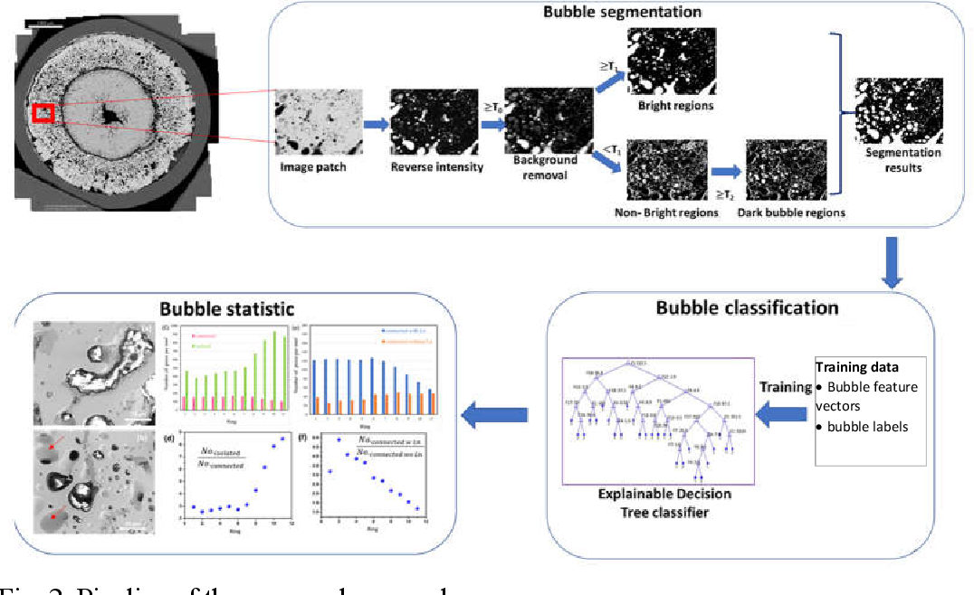 Figure 3 for Understanding Fission Gas Bubble Distribution, Lanthanide Transportation, and Thermal Conductivity Degradation in Neutron-irradiated α-U Using Machine Learning