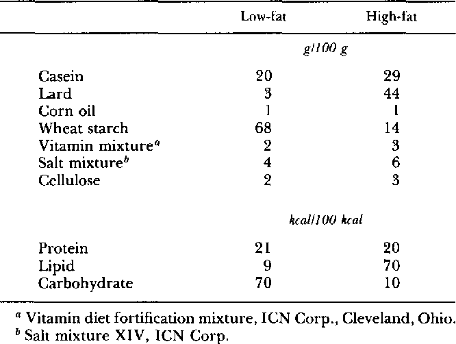 TABLE 1. Composition of diets