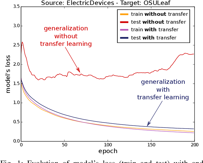 Figure 1 for Transfer learning for time series classification
