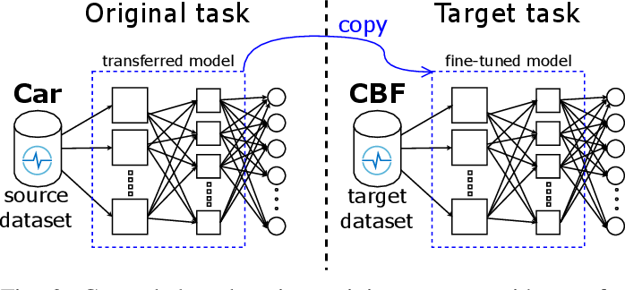 Figure 2 for Transfer learning for time series classification