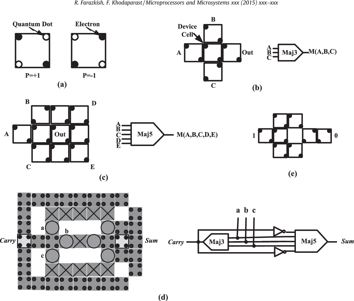 Design And Characterization Of A New Fault Tolerant Full Adder For Fulladder Circuits You Can Interact With The Two Figure 1