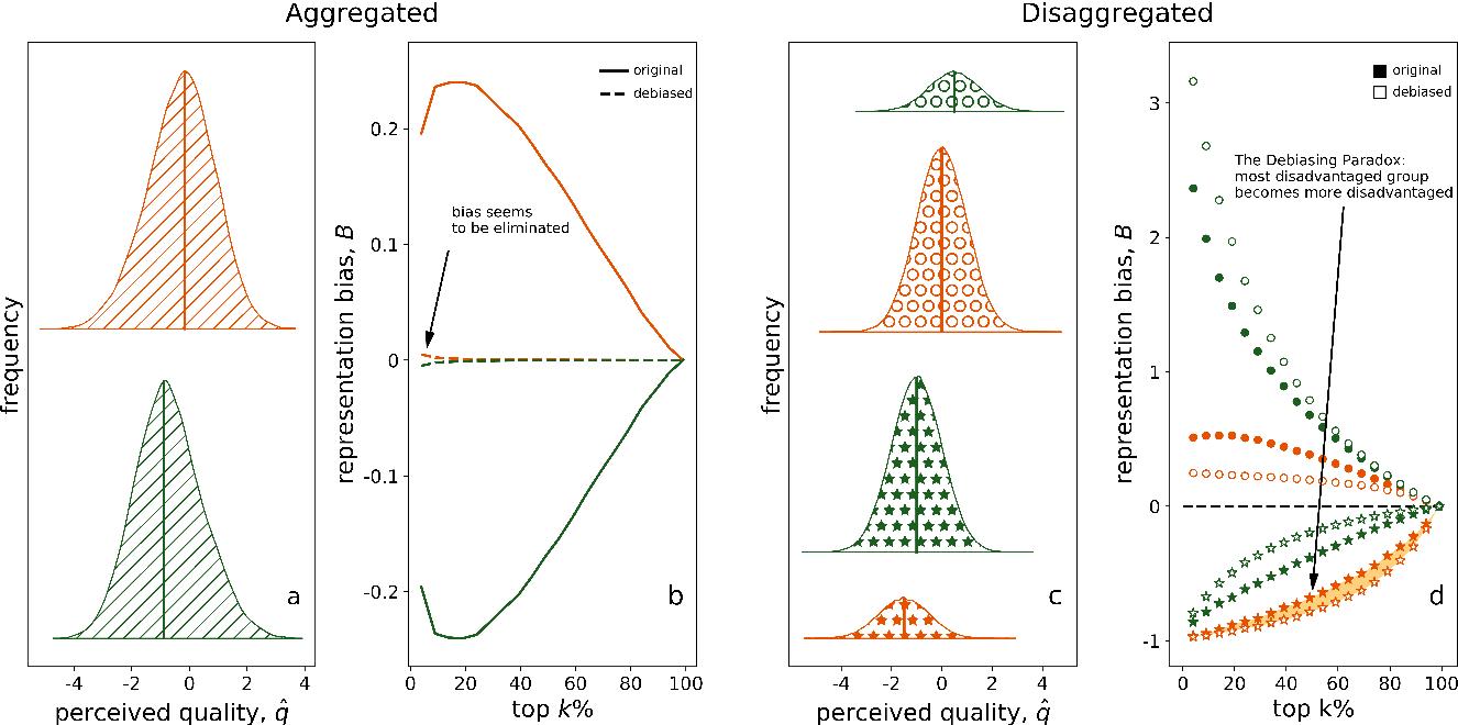 Figure 1 for Quota-based debiasing can decrease representation of already underrepresented groups
