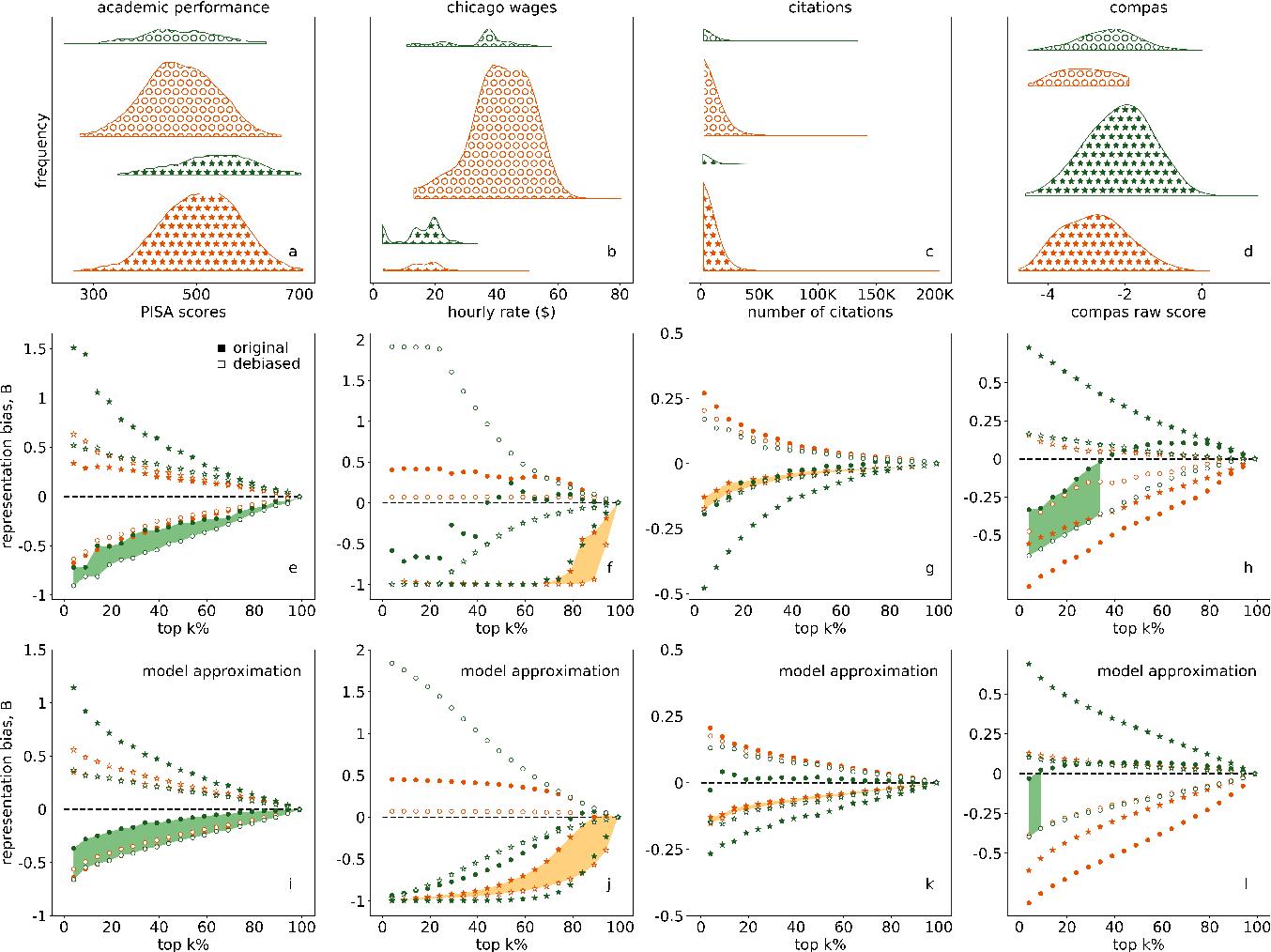 Figure 2 for Quota-based debiasing can decrease representation of already underrepresented groups