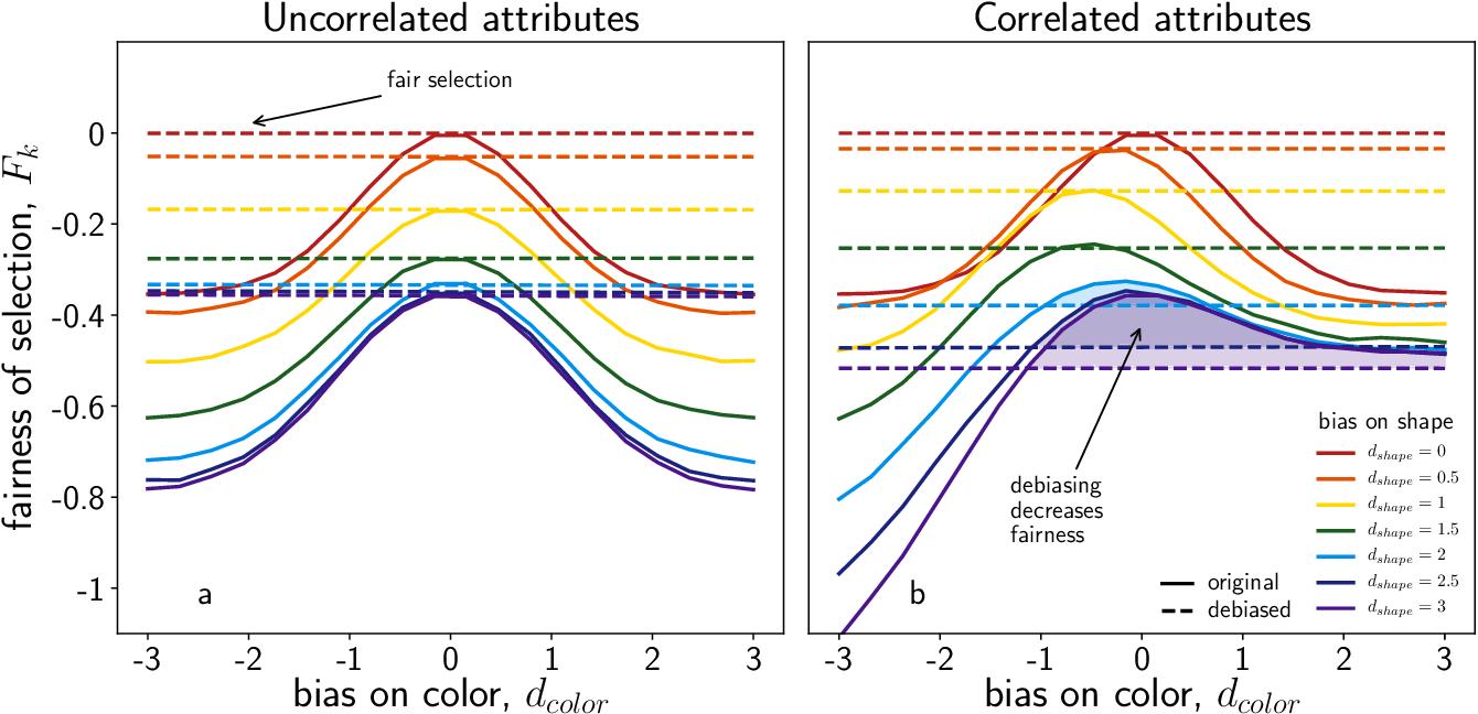 Figure 3 for Quota-based debiasing can decrease representation of already underrepresented groups