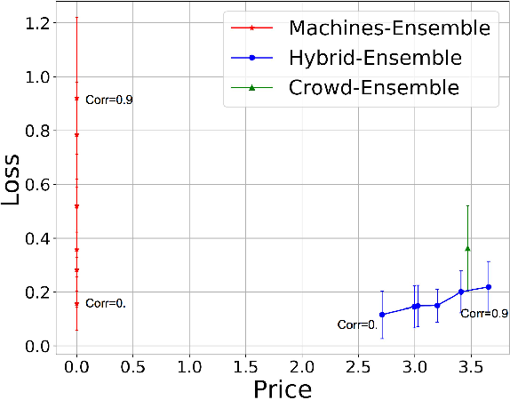 Figure 1 for Crowd-Machine Collaboration for Item Screening