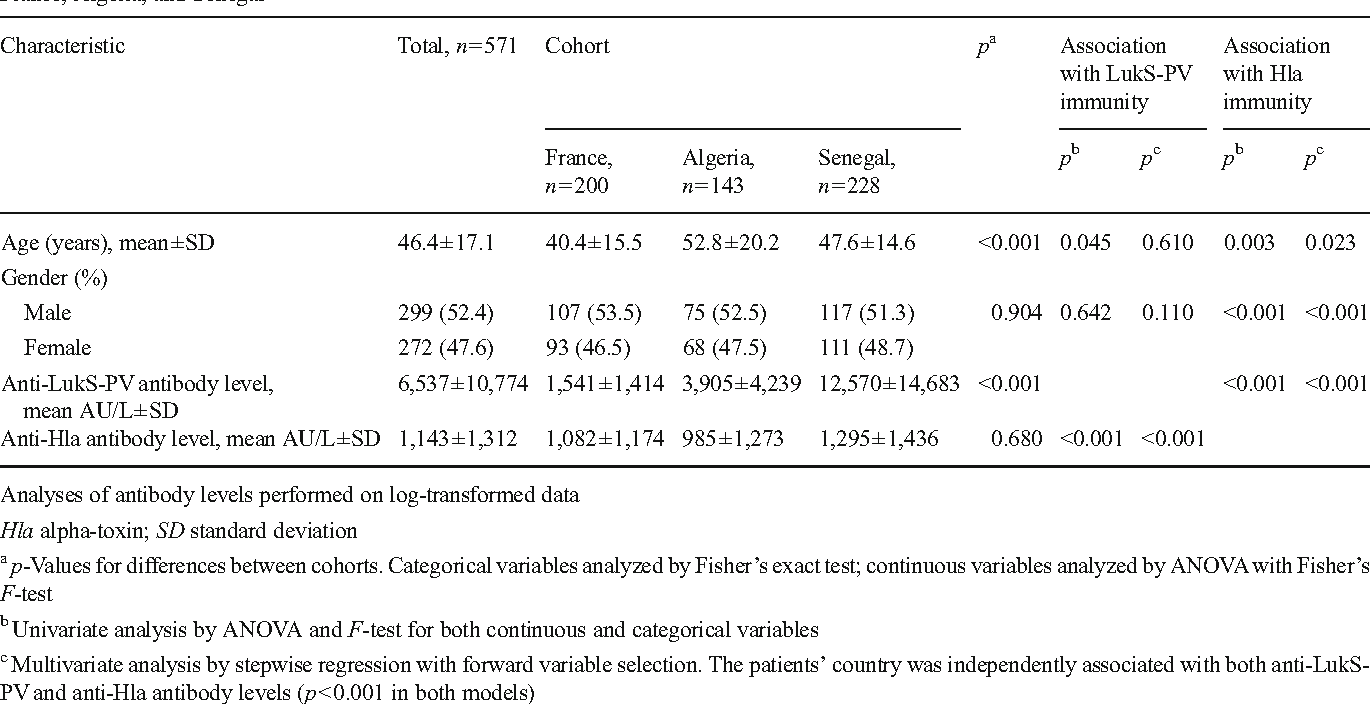 Table 1 Age, gender, and antibody levels against the Panton–Valentine leukocidin (PVL) subunit LukS-PV and alpha-toxin in adult patients from France, Algeria, and Senegal