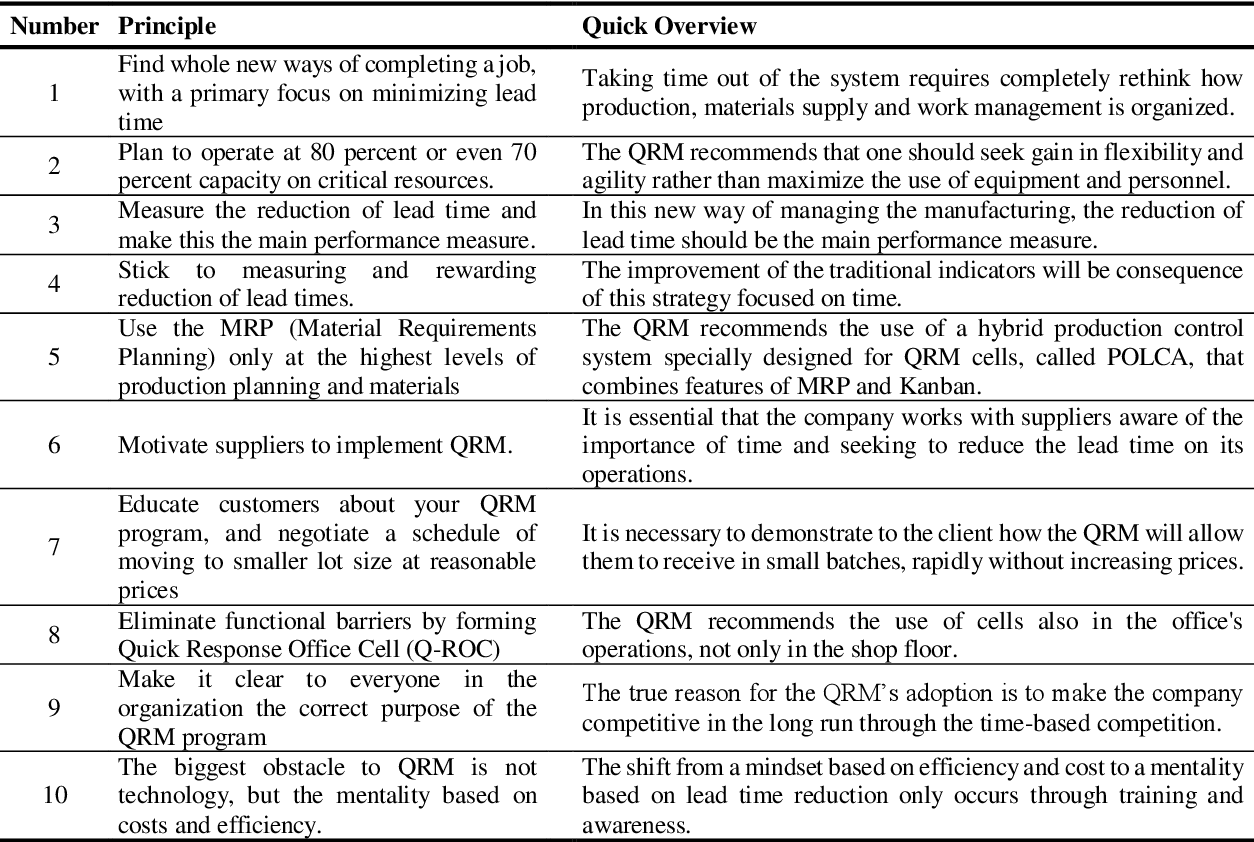 PDF] The extent of knowledge of Quick Response Manufacturing