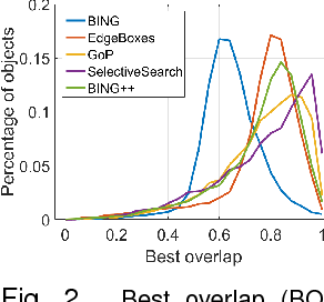 Figure 2 for Sequential Optimization for Efficient High-Quality Object Proposal Generation