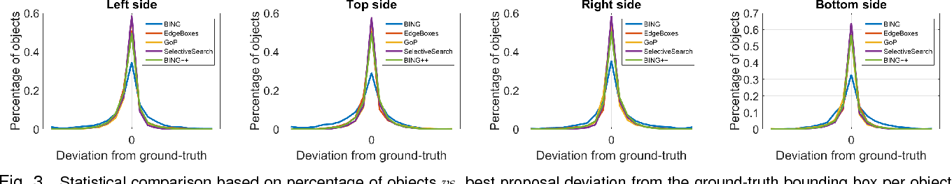 Figure 3 for Sequential Optimization for Efficient High-Quality Object Proposal Generation