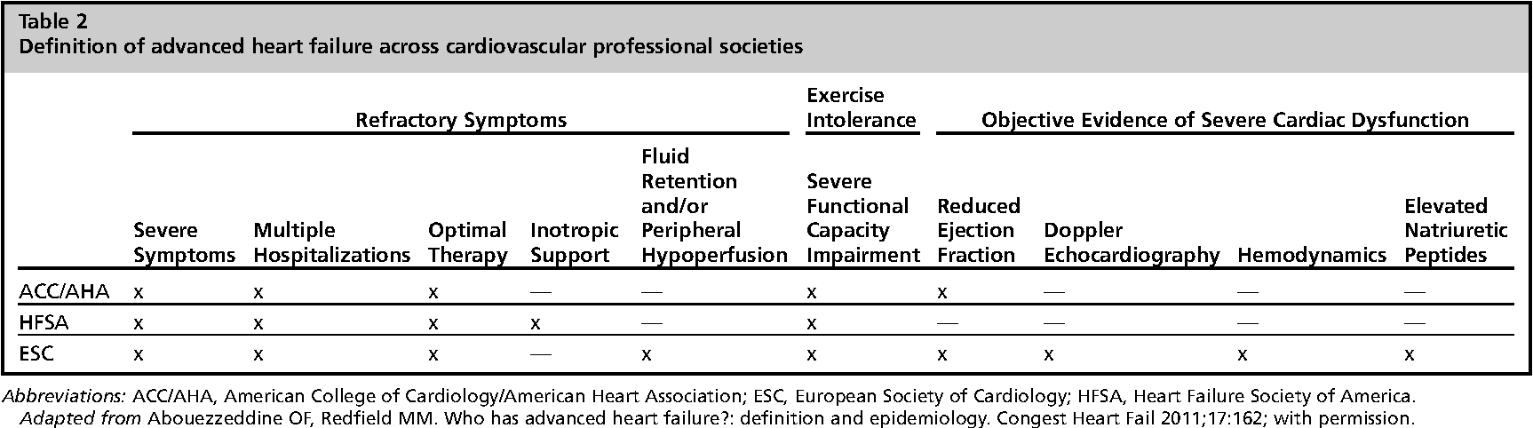 Table 2 from Advanced Heart Failure: Prevalence, Natural