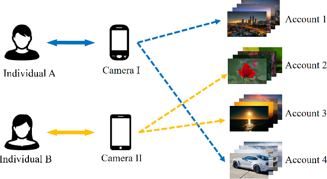 Figure 1 for Camera Fingerprint: A New Perspective for Identifying User's Identity