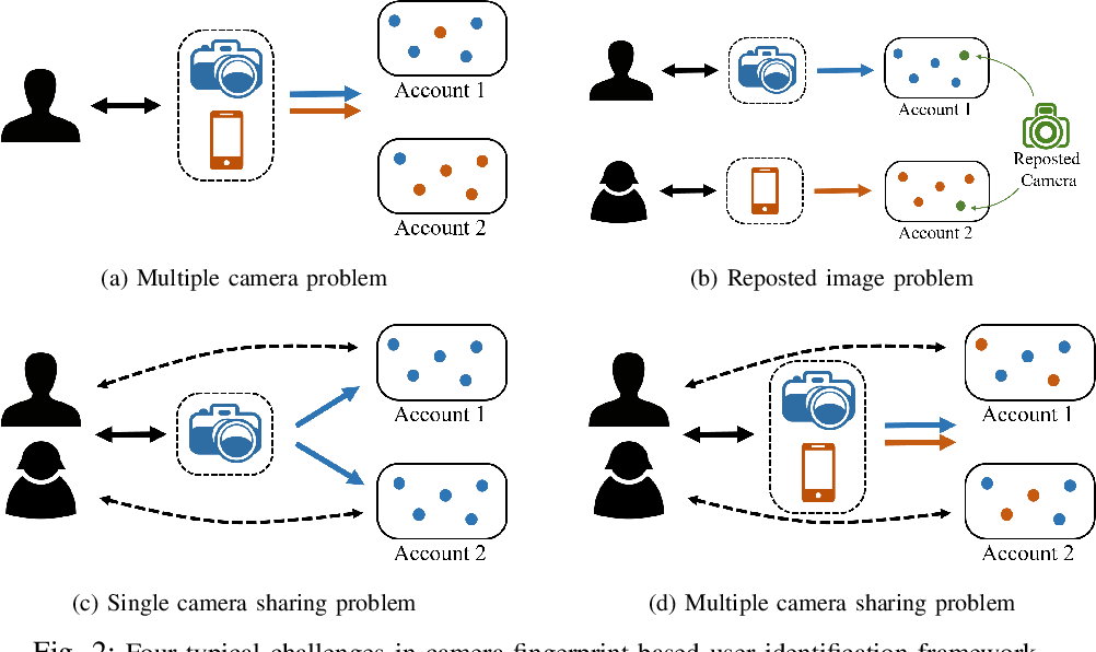 Figure 2 for Camera Fingerprint: A New Perspective for Identifying User's Identity