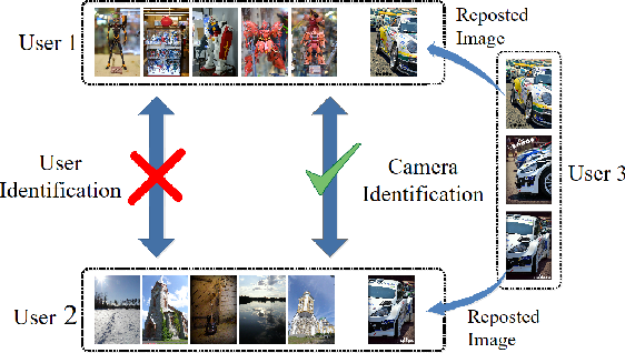 Figure 3 for Camera Fingerprint: A New Perspective for Identifying User's Identity