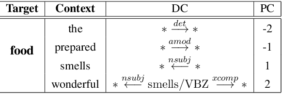 Figure 2 for PoD: Positional Dependency-Based Word Embedding for Aspect Term Extraction