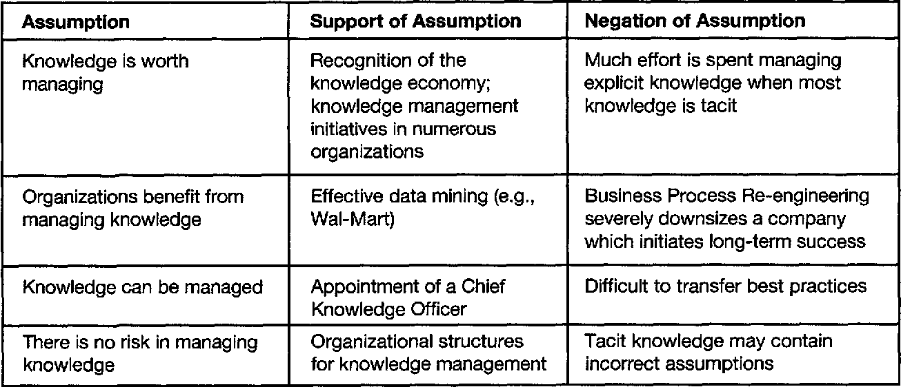 Table 1 from Confronting the assumptions underlying the management