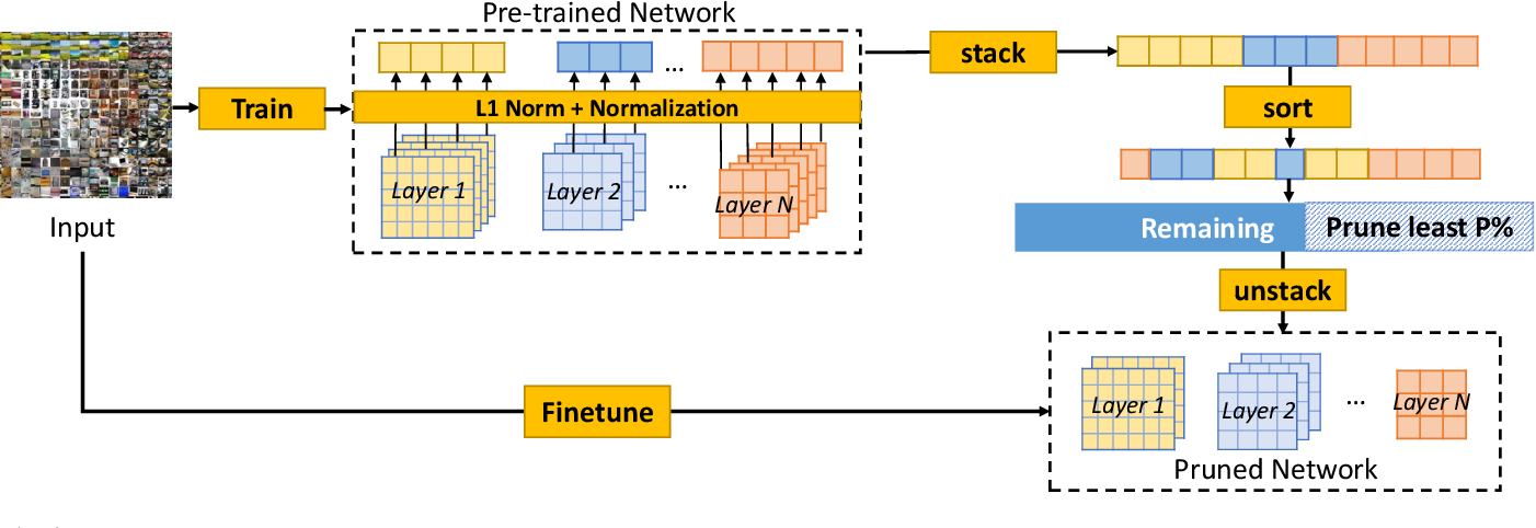 Figure 3 for Pruning at a Glance: Global Neural Pruning for Model Compression