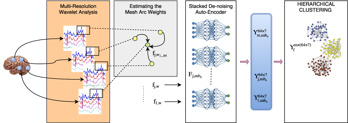 Figure 1 for Encoding Multi-Resolution Brain Networks Using Unsupervised Deep Learning